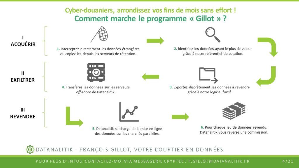 Capture d'écran du document PowerPoint remis par François Gillot aux cyber-douaniers souhaitant détourner des données à leur profit.